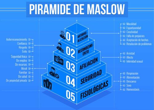Pirámide de Maslow; Liderazgo y motivación;