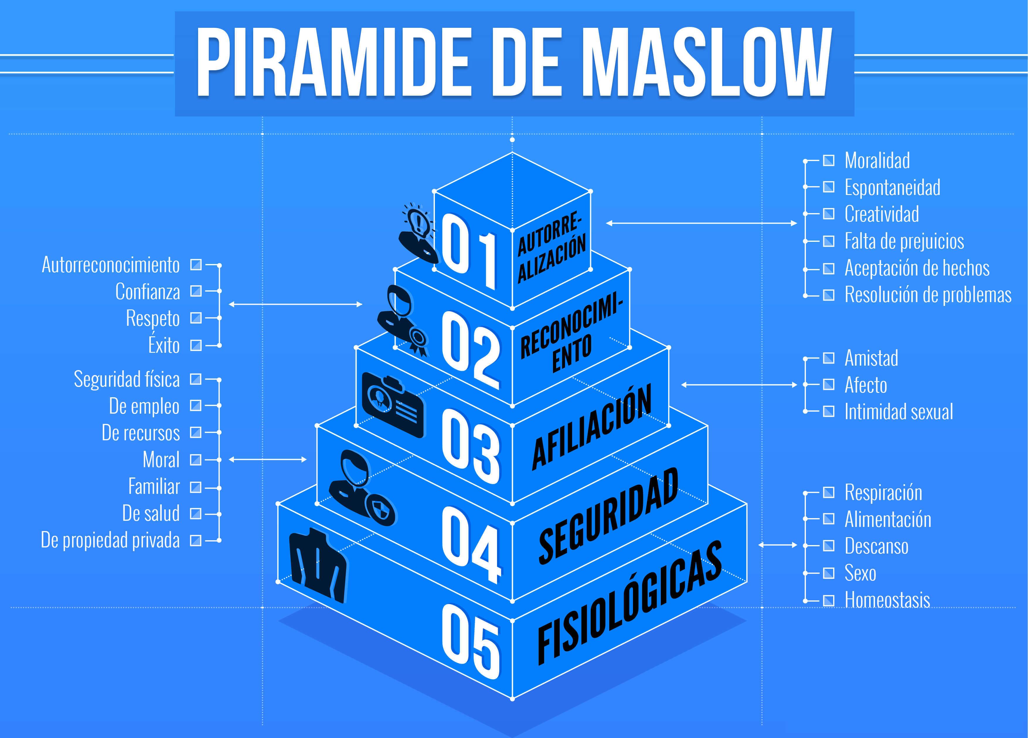 Piramide de Maslow; Motivar a los equipos por Alberto Astorga;