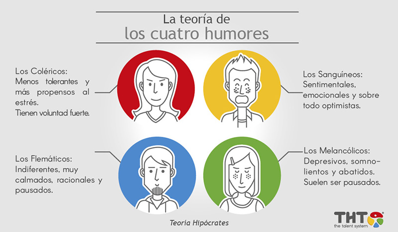 Las personalidades de los cuatro humores