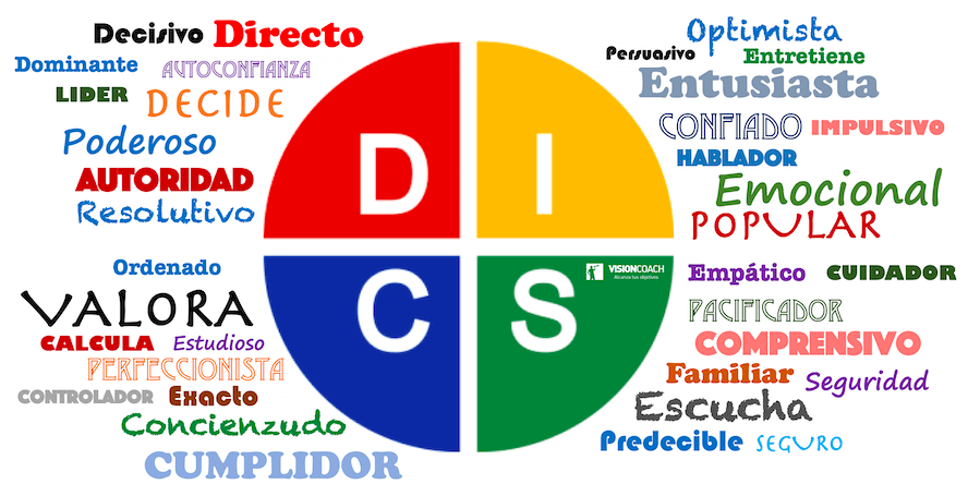 Cuadro de personalidades DISC - Visioncoach