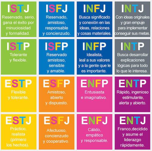 Tipos de personalidad MBTI