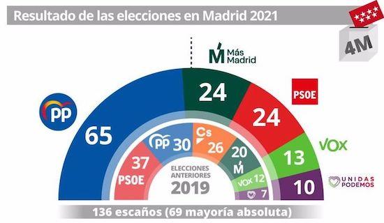 Resultados electorales del 4M en Madrid