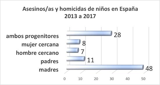 Estadística de asesinatos de niños en España INE